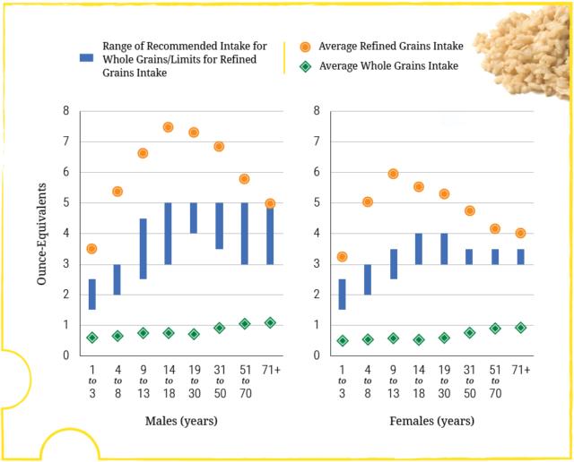 Image: Whole grains vs refined grains consumption.