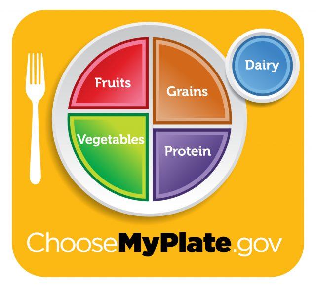 Image: Choose My Plate logo.