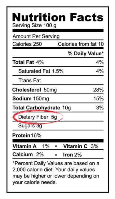 Image: Nutrition Facts Label with Fiber circled.
