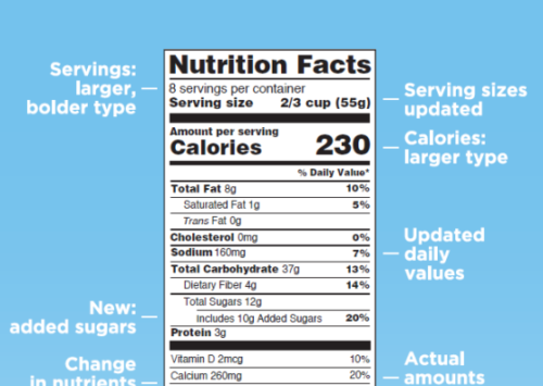 Graphic: Nutrition facts new label - what's different | EatWheat.org
